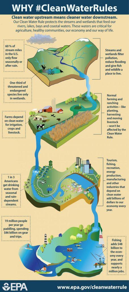 Healthy Streams Diagram House Wiring Diagram Symbols