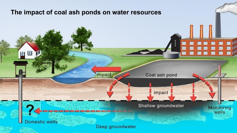 coal ash impact on water resources