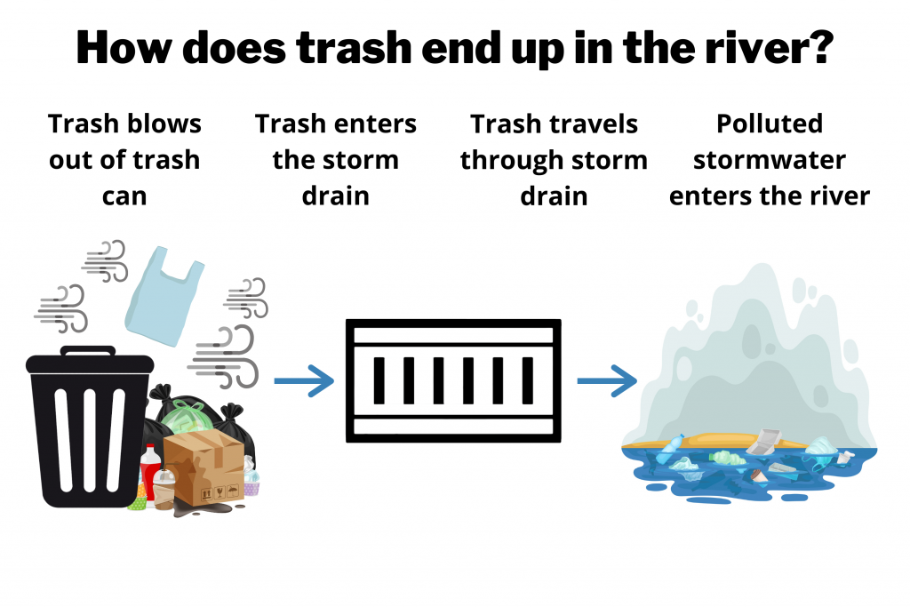 How does plastic end up in the river_